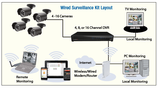 Wired DVR Camera System Connection Diagram