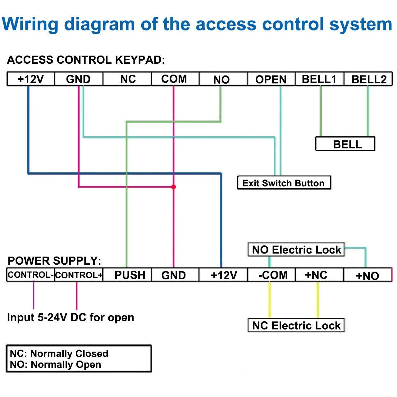Access Control Power Supply Controller
